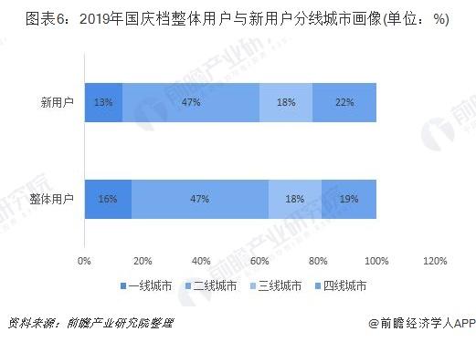 图表6:2019年国庆档整体用户与新用户分线城市画像(单位:%)