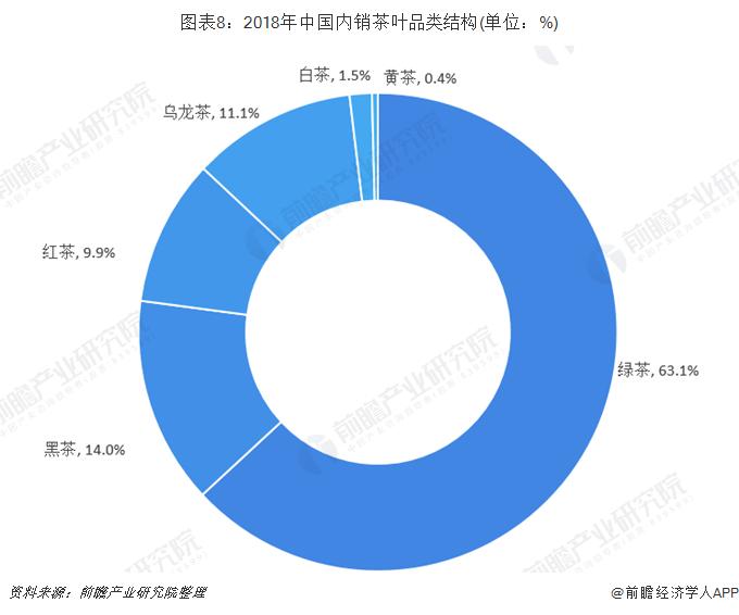 图表8:2018年中国内销茶叶品类结构(单位:%)