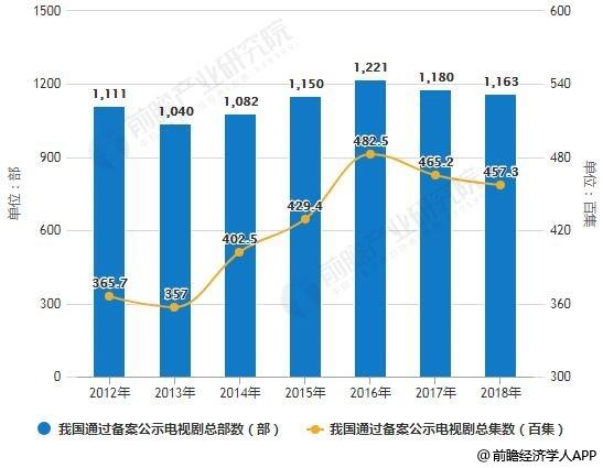 2012-2018年我国通过备案公示的电视剧总量统计情况