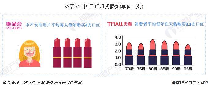 圖表7:中國口紅消費情況(單位:支)