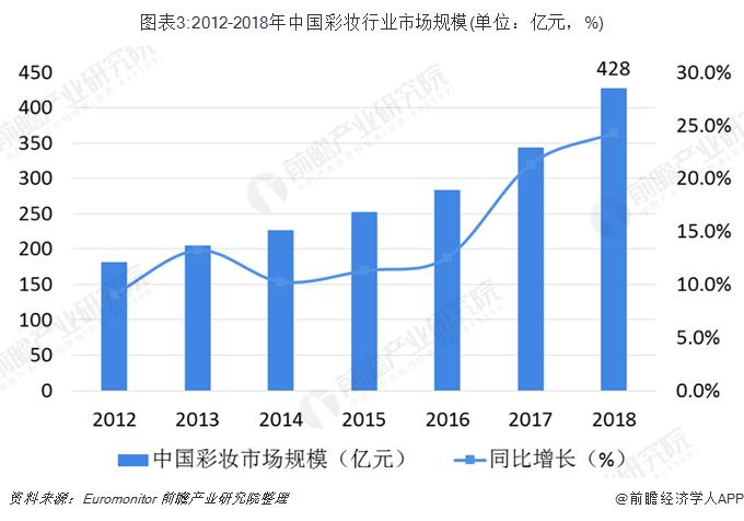 圖表3:2012-2018年中國彩妝行業市場規模(單位:億元,%)