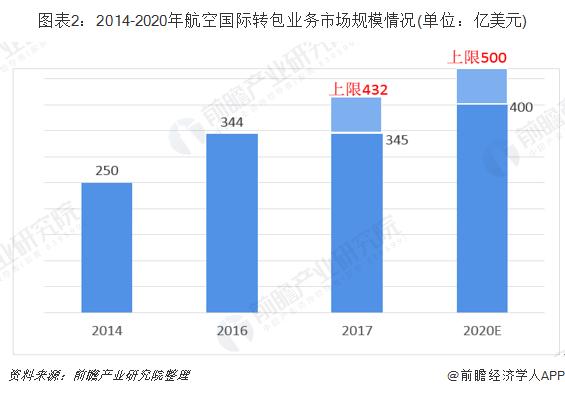 圖表2:2014-2020年航空國際轉包業務市場規模情況(單位:億美元)