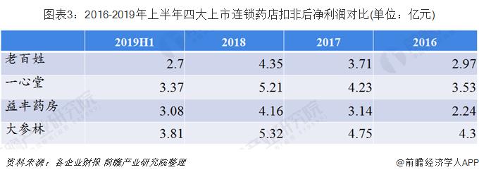 图表3:2016-2019年上半年四大上市连锁药店扣非后净利润对比(单位:亿元)