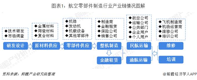 圖表1:航空零部件制造行業產業鏈情況圖解