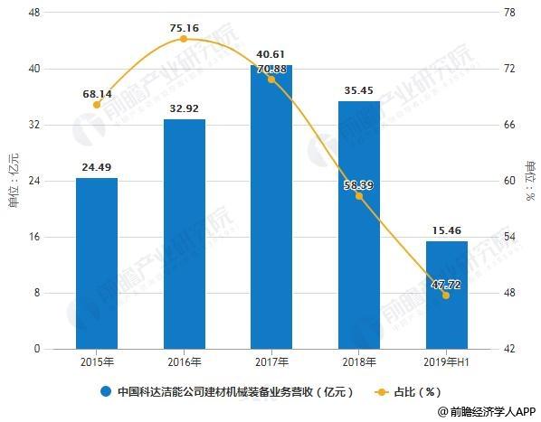 2015-2019年H1中国科达洁能公司建材机械装备业务营收及占比统计情况