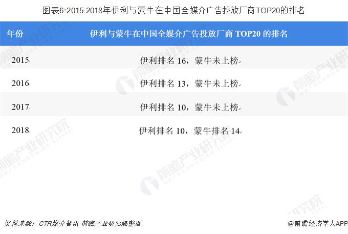 图表6:2015-2018年伊利与蒙牛在中国全媒介广告投放厂商TOP20的排名