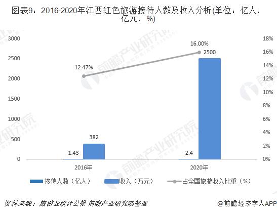 图表9:2016-2020年江西红色旅游接待人数及收入分析(单位:亿人,亿元,%)
