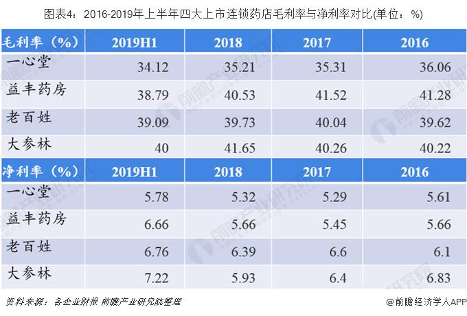图表4:2016-2019年上半年四大上市连锁药店毛利率与净利率对比(单位:%)
