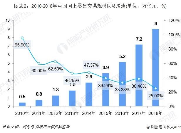 图表2:2010-2018年中国网上零售交易规模以及增速(单位:万亿元,%)