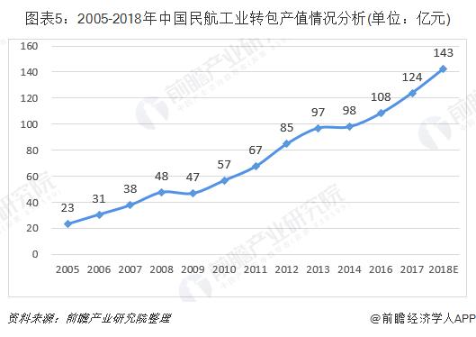 圖表5:2005-2018年中國民航工業轉包產值情況分析(單位:億元)
