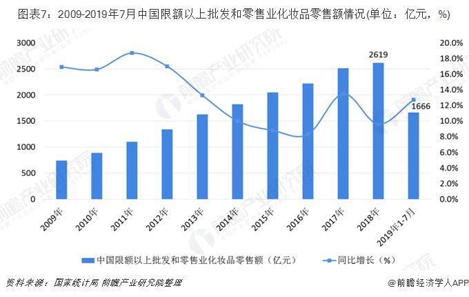 图表7:2009-2019年7月中国限额以上批发和零售业化妆品零售额情况(单位:亿元,%)
