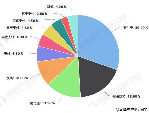 2018年中国第三方互联网支付交易规模市场份额统计情况