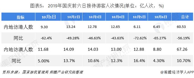 圖表5: 2019年國慶前六日接待游客人次情況(單位:億人次,%)