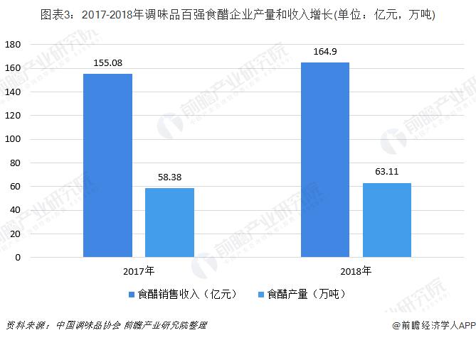 图表3:2017-2018年调味品百强食醋企业产量和收入增长(单位:亿元,万吨)