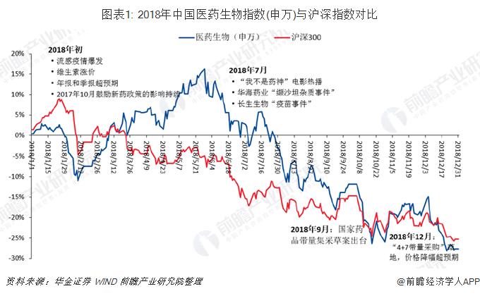 图表1: 2018年中国医药生物指数(申万)与沪深指数对比