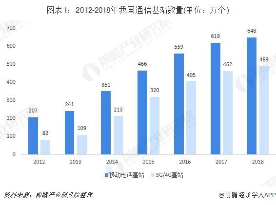 图表1:2012-2018年我国通信基站数量(单位:万个)
