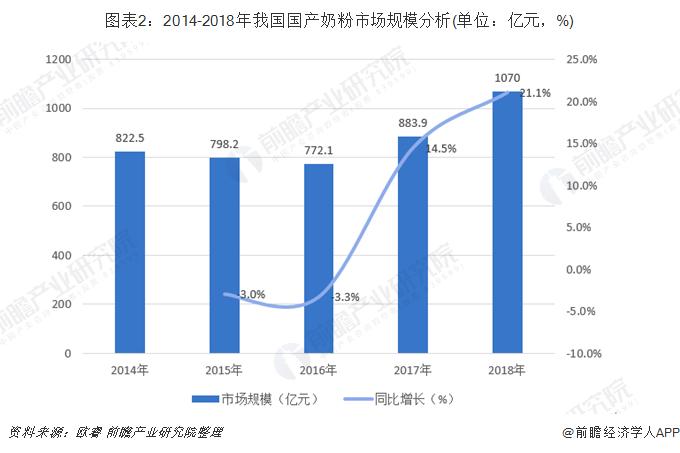 图表2:2014-2018年我国国产奶粉市场规模分析(单位:亿元,%)