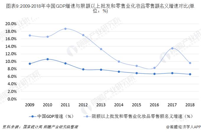 图表9:2009-2018年中国GDP增速与限额以上批发和零售业化妆品零售额名义增速对比(单位:%)
