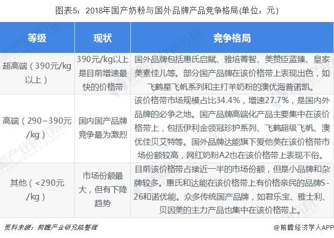 图表5:2018年国产奶粉与国外品牌产品竞争格局(单位:元)