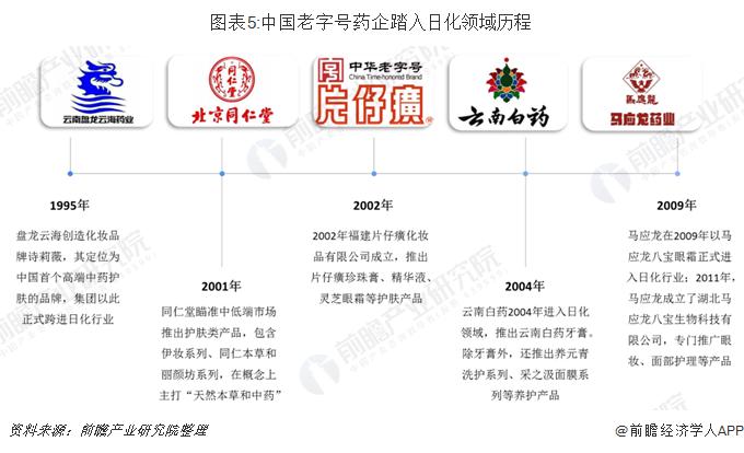图表5:中国老字号药企踏入日化领域历程