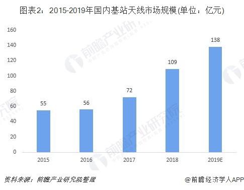 图表2:2015-2019年国内基站天线市场规模(单位:亿元)