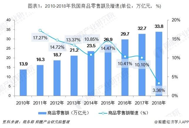 图表1:2010-2018年我国商品零售额及增速(单位:万亿元,%)