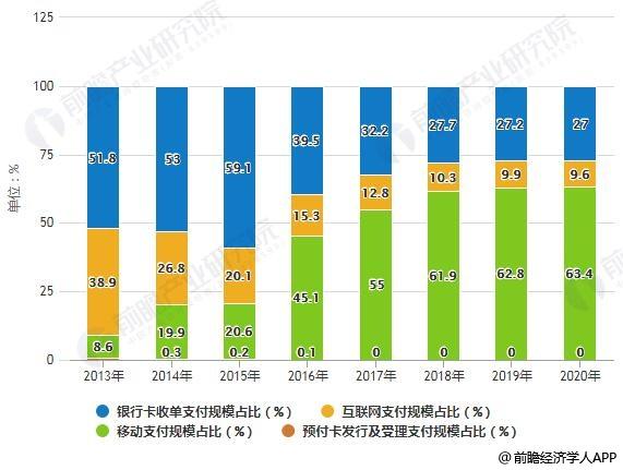 2013-2020年中国第三方支付交易规模业务结构占比统计情况及预测