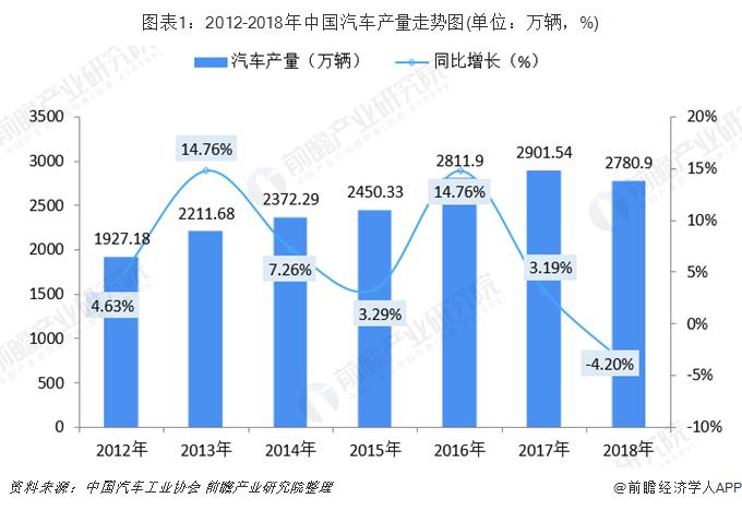 图表1:2012-2018年中国汽车产量走势图(单位:万辆,%)