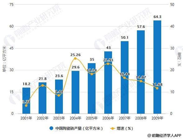 2001-2018年中国陶瓷砖产量统计及增长情况