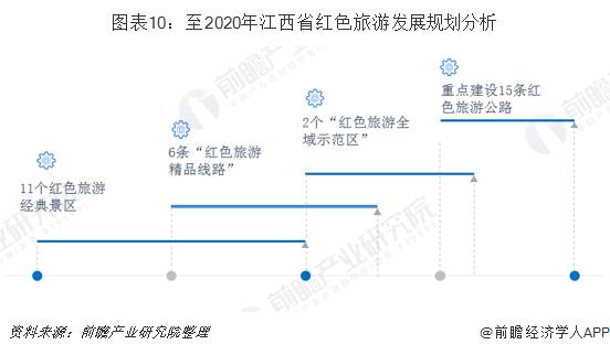 图表10:至2020年江西省红色旅游发展规划分析