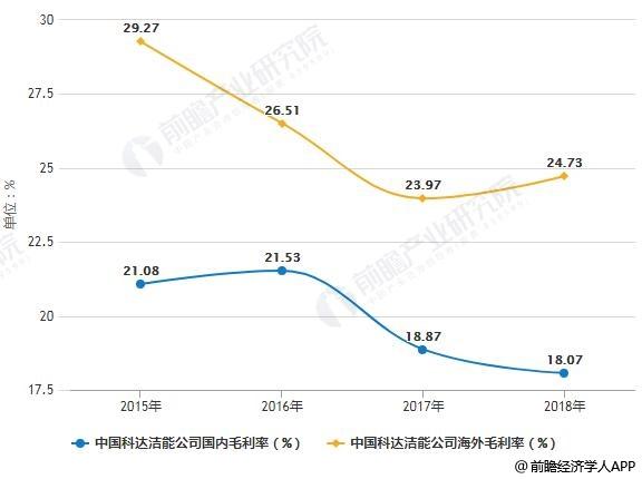 2015-2018年中国科达洁能公司国内外毛利率统计情况