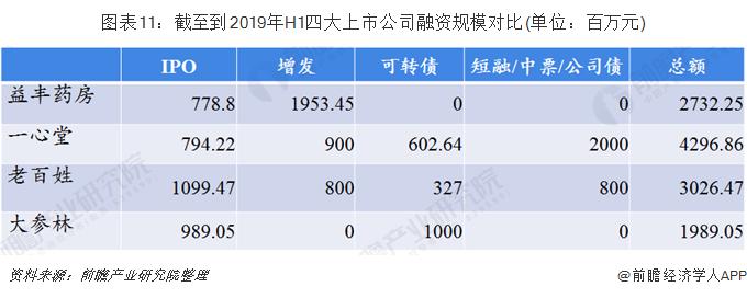 图表11:截至到2019年H1四大上市公司融资规模对比(单位:百万元)