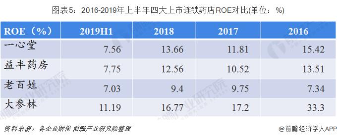 图表5:2016-2019年上半年四大上市连锁药店ROE对比(单位:%)