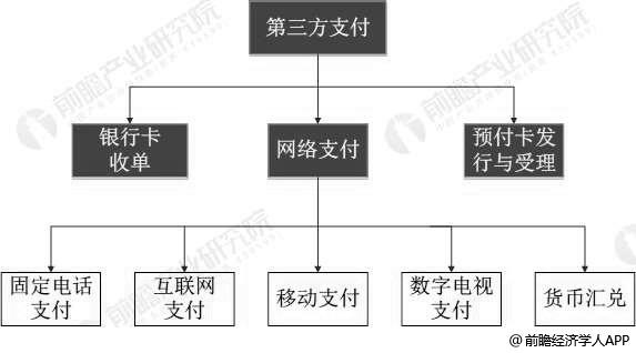 中国第三方支付业务类型分布情况