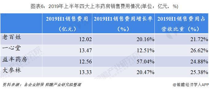 图表6:2019年上半年四大上市药房销售费用情况(单位:亿元,%)