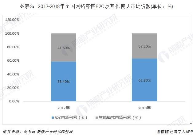 图表3:2017-2018年全国网络零售B2C及其他模式市场份额(单位:%)