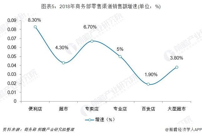 图表5:2018年商务部零售渠道销售额增速(单位:%)