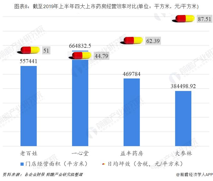 图表8:截至2019年上半年四大上市药房经营效率对比(单位:平方米,元/平方米)