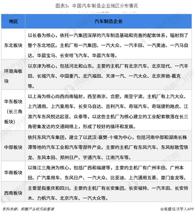 图表3:中国汽车制造企业地区分布情况