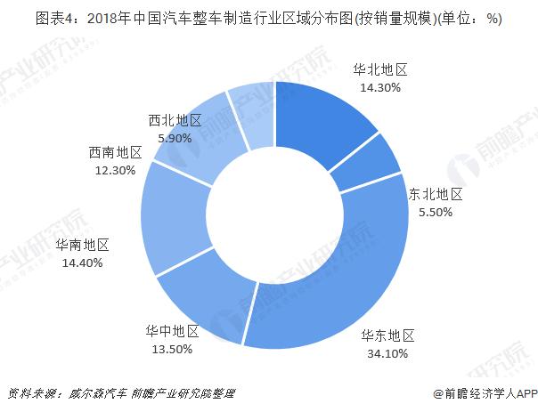图表4:2018年中国汽车整车制造行业区域分布图(按销量规模)(单位:%)