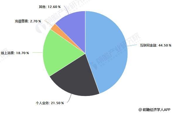 中国互联网支付应用场景占比统计情况