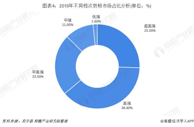 图表4:2018年不同档次奶粉市场占比分析(单位:%)