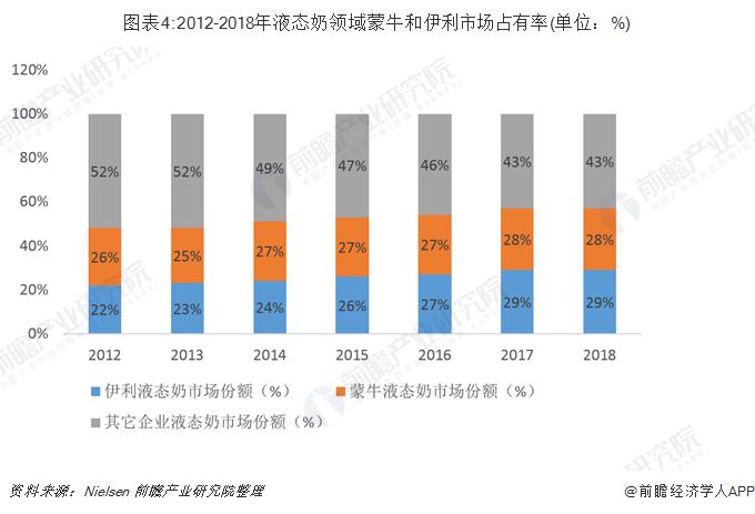 图表4:2012-2018年液态奶领域蒙牛和伊利市场占有率(单位:%)