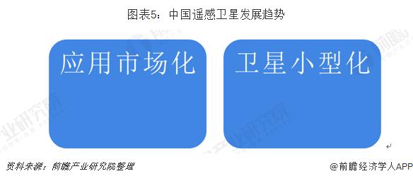 圖表5:中國遙感衛星發展趨勢