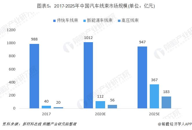 图表5:2017-2025年中国汽车线束市场规模(单位:亿元)