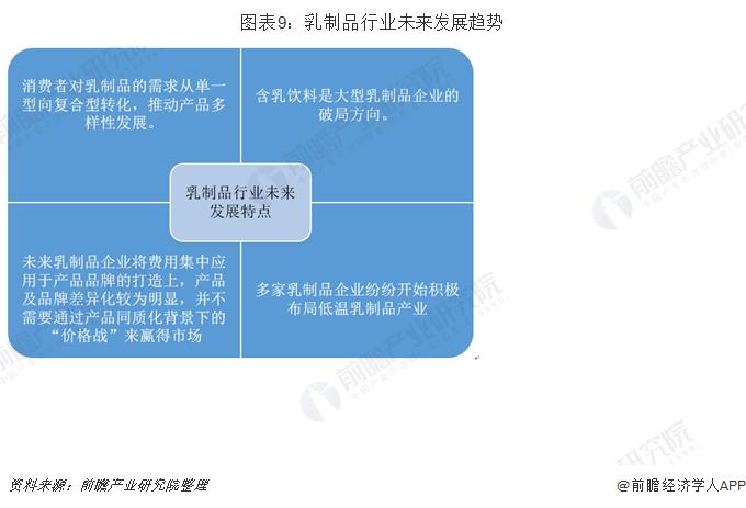 图表9:乳制品行业未来发展趋势