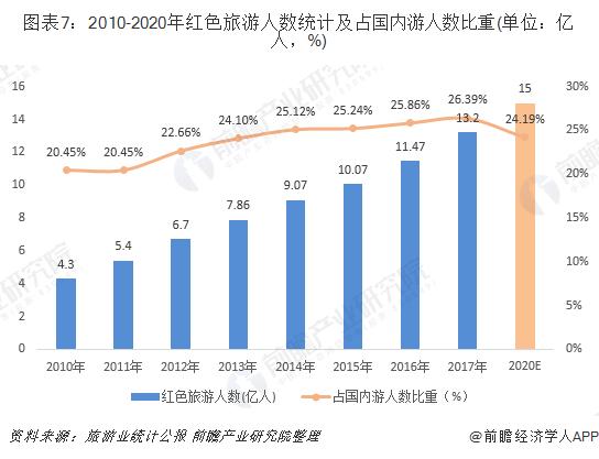 图表7:2010-2020年红色旅游人数统计及占国内游人数比重(单位:亿人,%)