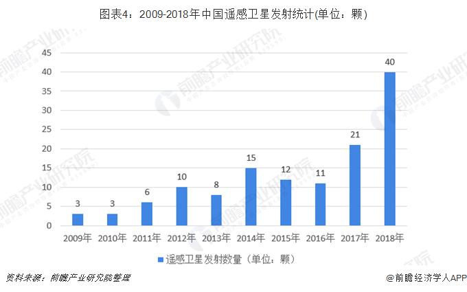 圖表4:2009-2018年中國遙感衛星發射統計(單位:顆)