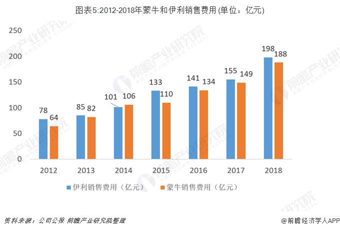 图表5:2012-2018年蒙牛和伊利销售费用(单位:亿元)