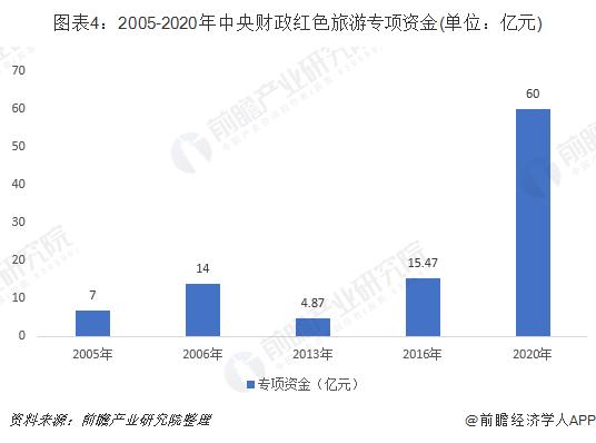 图表4:2005-2020年中央财政红色旅游专项资金(单位:亿元)